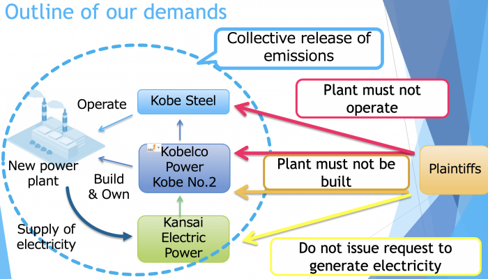 Source: Shunsuke Sugita (lawyer), from 35th Convention of the Japan Environmental Council, Kobe Conference, (March 2019)