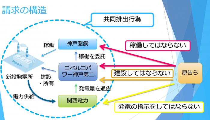 杉田峻介弁護士作成 第35回日本環境会議神戸大会第1分科会資料より